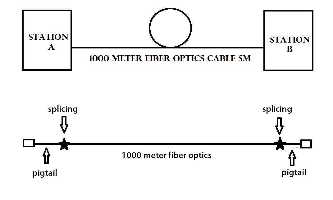 fiber optic cable schematic manual e books Electricity Wiring Diagram fiber optic wiring schematic diagram schematic diagramfiber optic cable schematic data wiring diagram today cat6 wiring